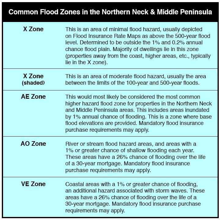 Flood Zone Descriptions